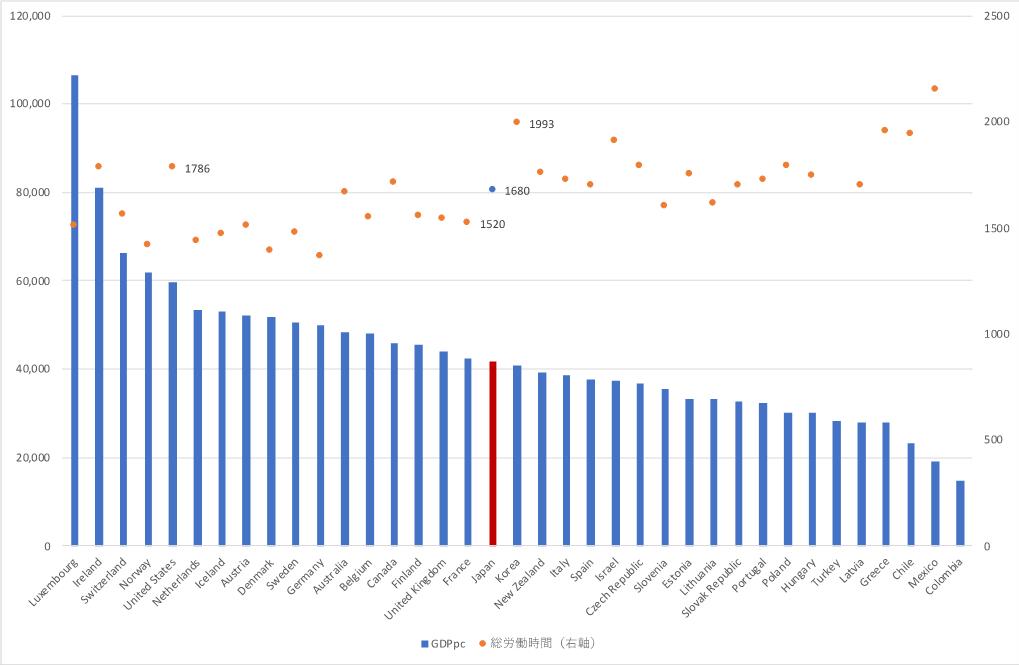 図1 OECD加盟国の一人当たりGDP,年間総労働時間(2018年)