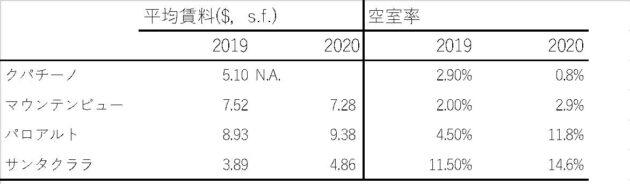 主要都市の平均賃料と空室率